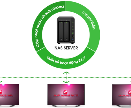 Giải pháp nas karaoke chuyên nghiệp dành cho kinh doanh dựa trên android box