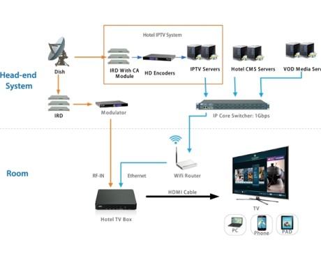 Giải pháp iptv dành cho khách sạn smart hotel solution phát triển trên nền tảng android box